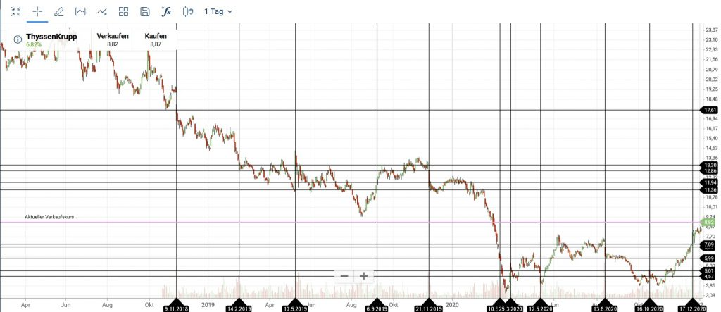 Candlestick Chart Volume Underlay Break outs