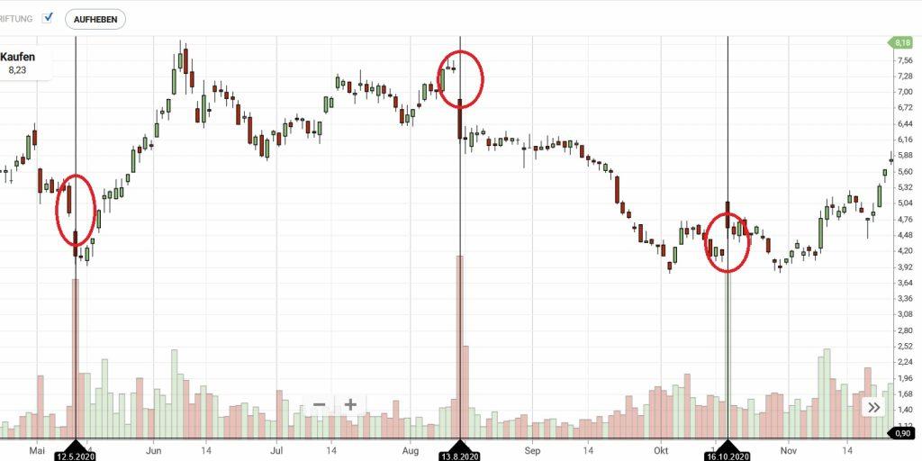 Candlestick Chart Volume Underlay Gaps