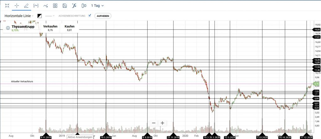 Candlestick Chart Volume Underlay Gaps markiert