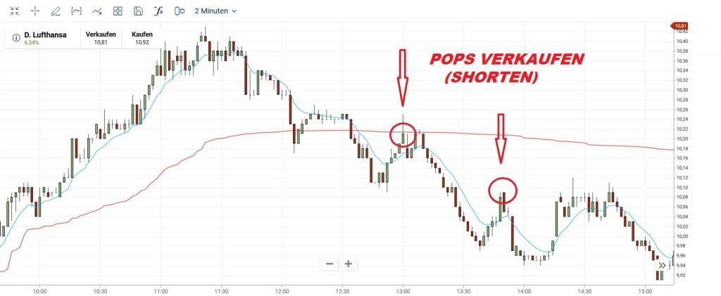 Indikator VWAP und EMA