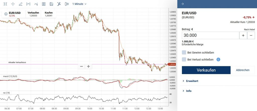 Forex Trading EUR USD Chart